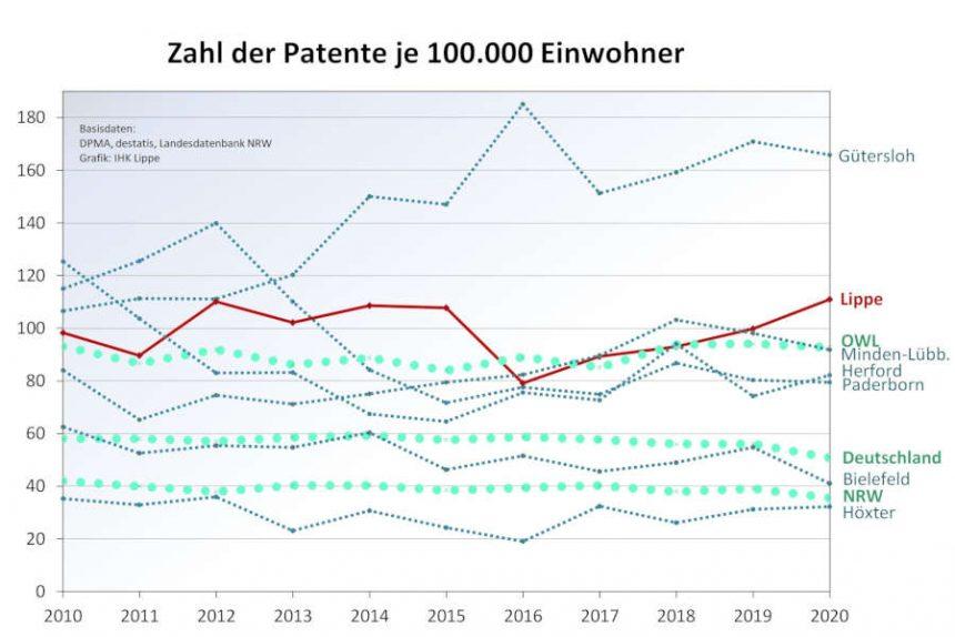 Die Grafik zeigt die Entwicklung der Patentdichte in OWL, NRW und dem Bund in den vergangenen Jahren. Grafik: IHK Lippe